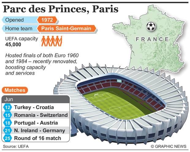 Parijs: Parc des Princes